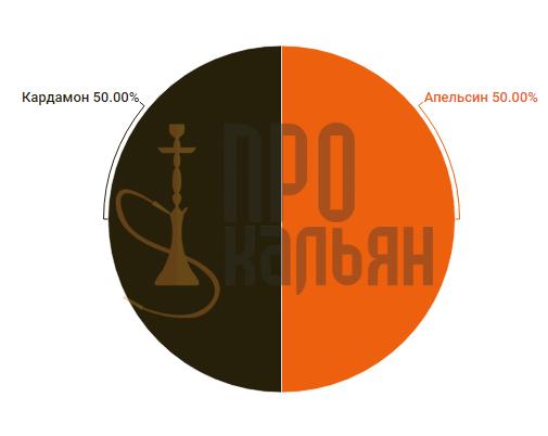 Al Fakher Апельсин-Кардамон