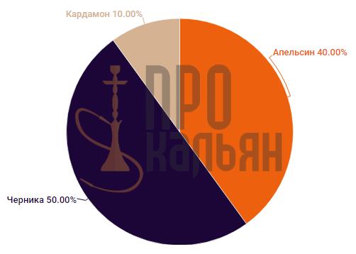 Al Fakher Апельсин-Черника-Кардамон