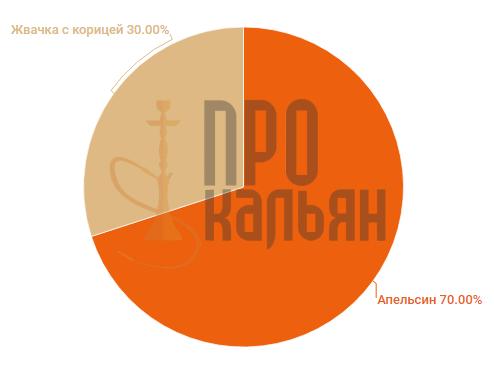 Al Fakher Апельсин-Жвачка с корицей