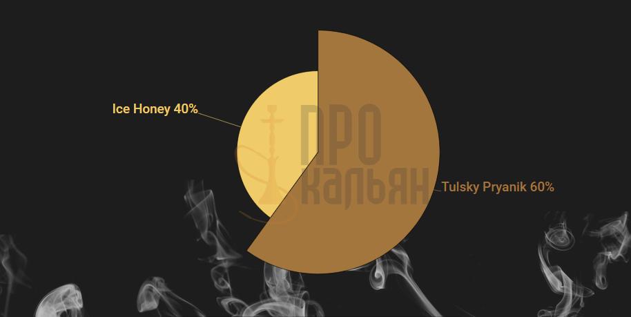 Микс Matreshka Tulsky Pryanik + Ice Honey