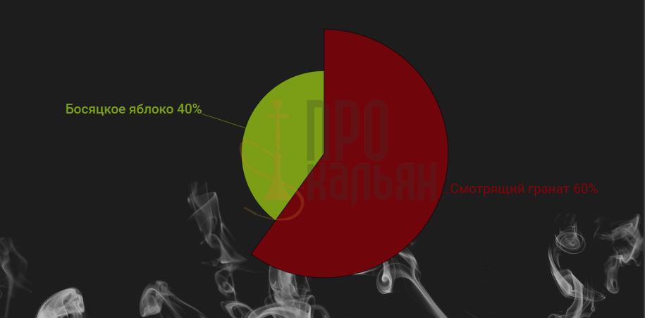 Табак Северный - Смотрящий гранат+босяцкое яблоко