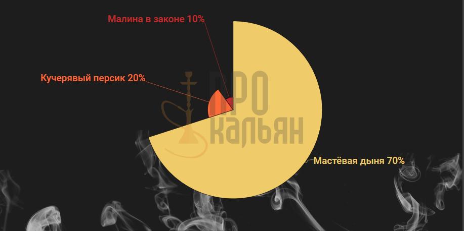 Табак Северный - Мастёвая дыня+кучерявый персик+малина в законе