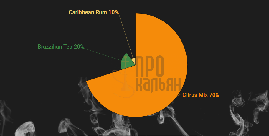 Микс Spectrum Citrus Mix + Brazillian Tea + Carribian Rum