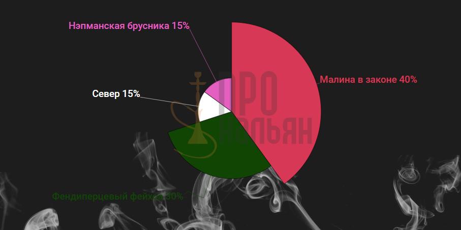 Табак Северный - Малина в законе+фендеперцевый фейхоа+север+нэпманская брусника