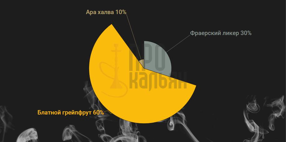 Табак Северный - Блатной грейпфрут+фраерский ликер+ара халва