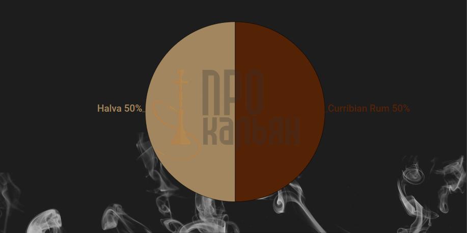 Микс Spectrum Carribian Rum+Halva