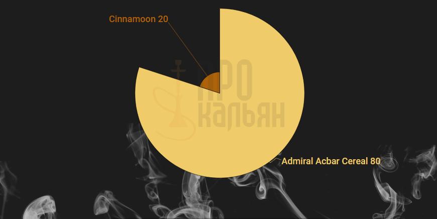 Микс DarkSide Admiral Acbar Cereal+Cinnamoon