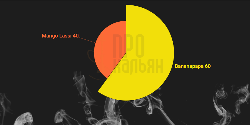 Микс DarkSide Bananapapa+Mango Lassi