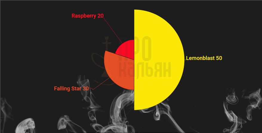 Микс DarkSideLemonblast+Falling Star+Raspberry