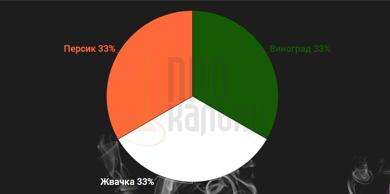 Nakhla Виноград + Жвачка + Персик
