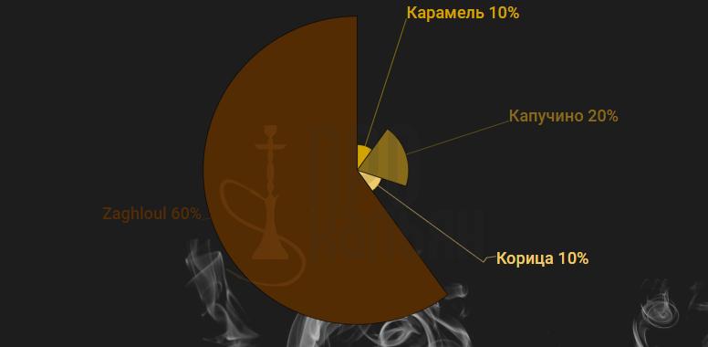 Nakhla Карамель + Капучино + Корица + Zaghloul