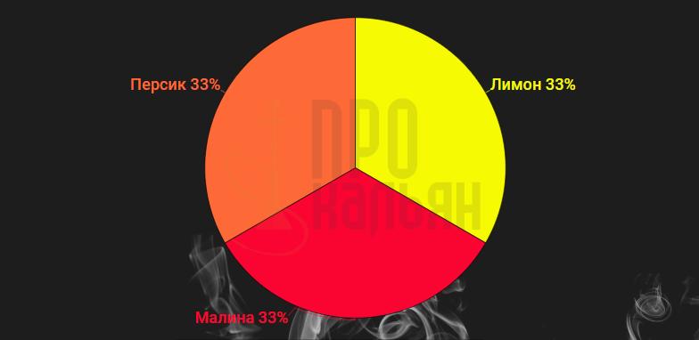 Nakhla Лимон + Малина + Персик