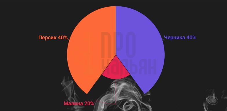 Nakhla Персик + Черника + Малина