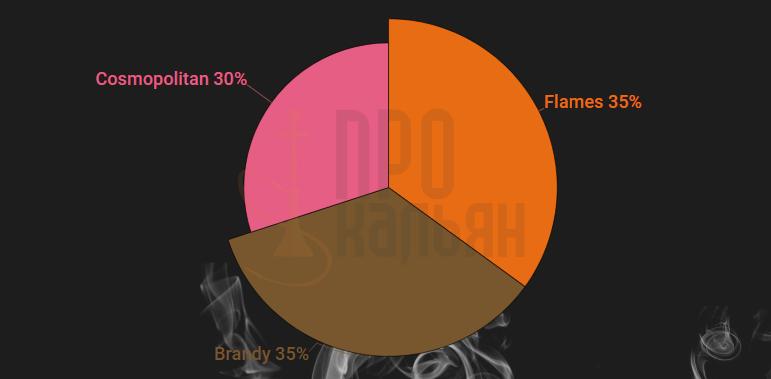 Nakhla Flames + Brandy + Cosmopolitan