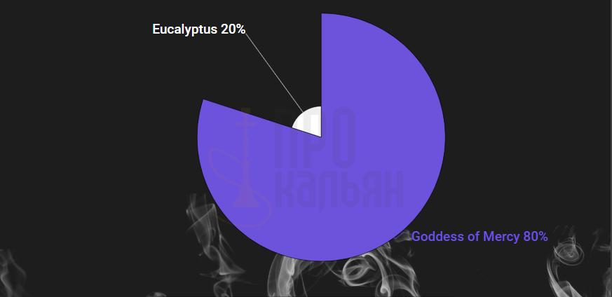 Goddess of Mercy + Eucalyptus