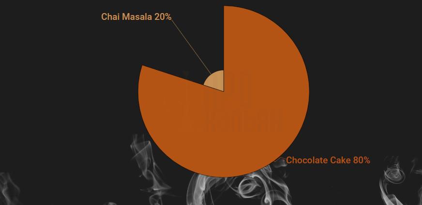 Chocolate Cake + Chai Masala