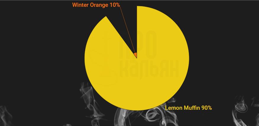 Lemon Muffin + Winter Orange